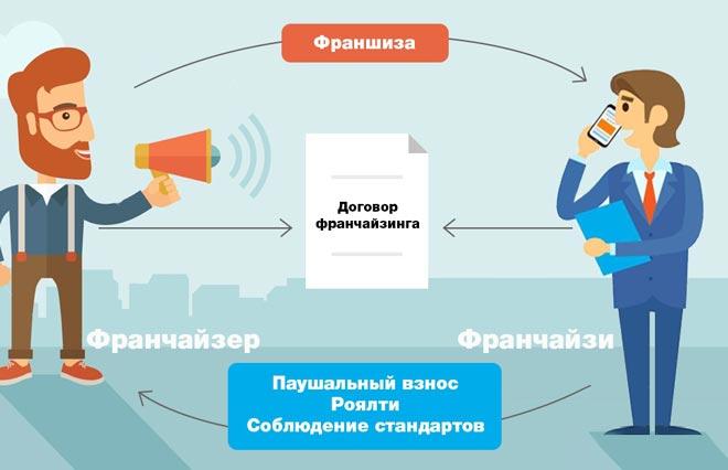 Стартап пример бизнес планов мобильный кинотеатр 3d бизнес план